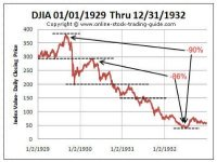 Great Depression Stock Chart